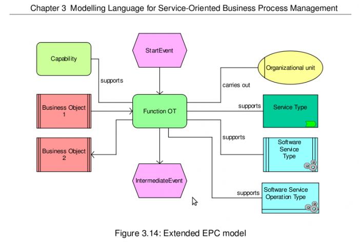 Service Orientierte Ansätze Zur Beschreibung Von Geschäftsprozesse Aris Bpm Community
