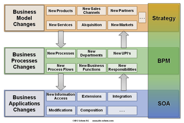 Business model changes at the strategy level impact on the BPM and process execution levels
