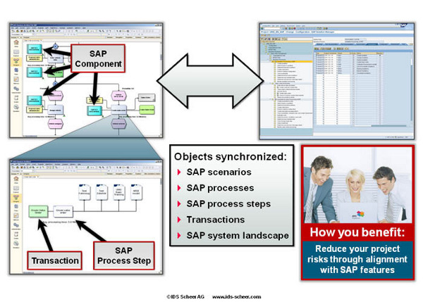 Align business requirements with the functionalities of your SAP system via synchronization of ARIS with SAP Solution Manager