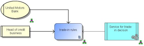 Business Rules allocation diagram