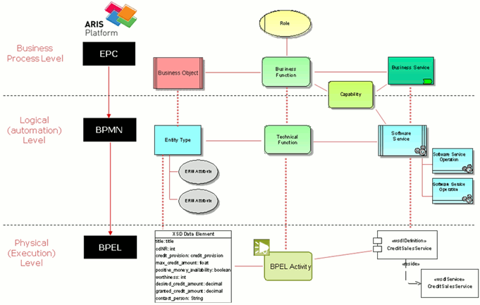 Data Modeling Layers In Aris