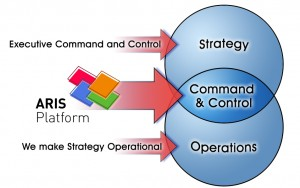 Command And Control Policy