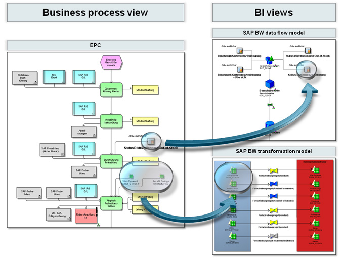 Integration of BI information into the business process view