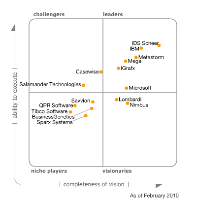 Gartner´s BPA Magic Quadrant