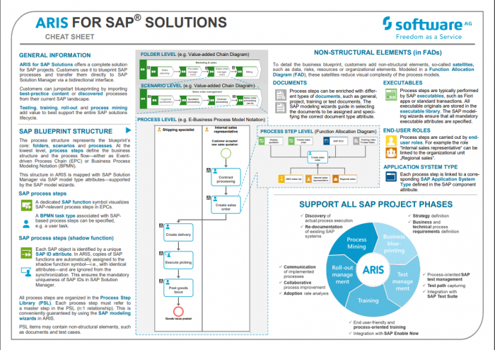 ARIS for SAP cheat sheet