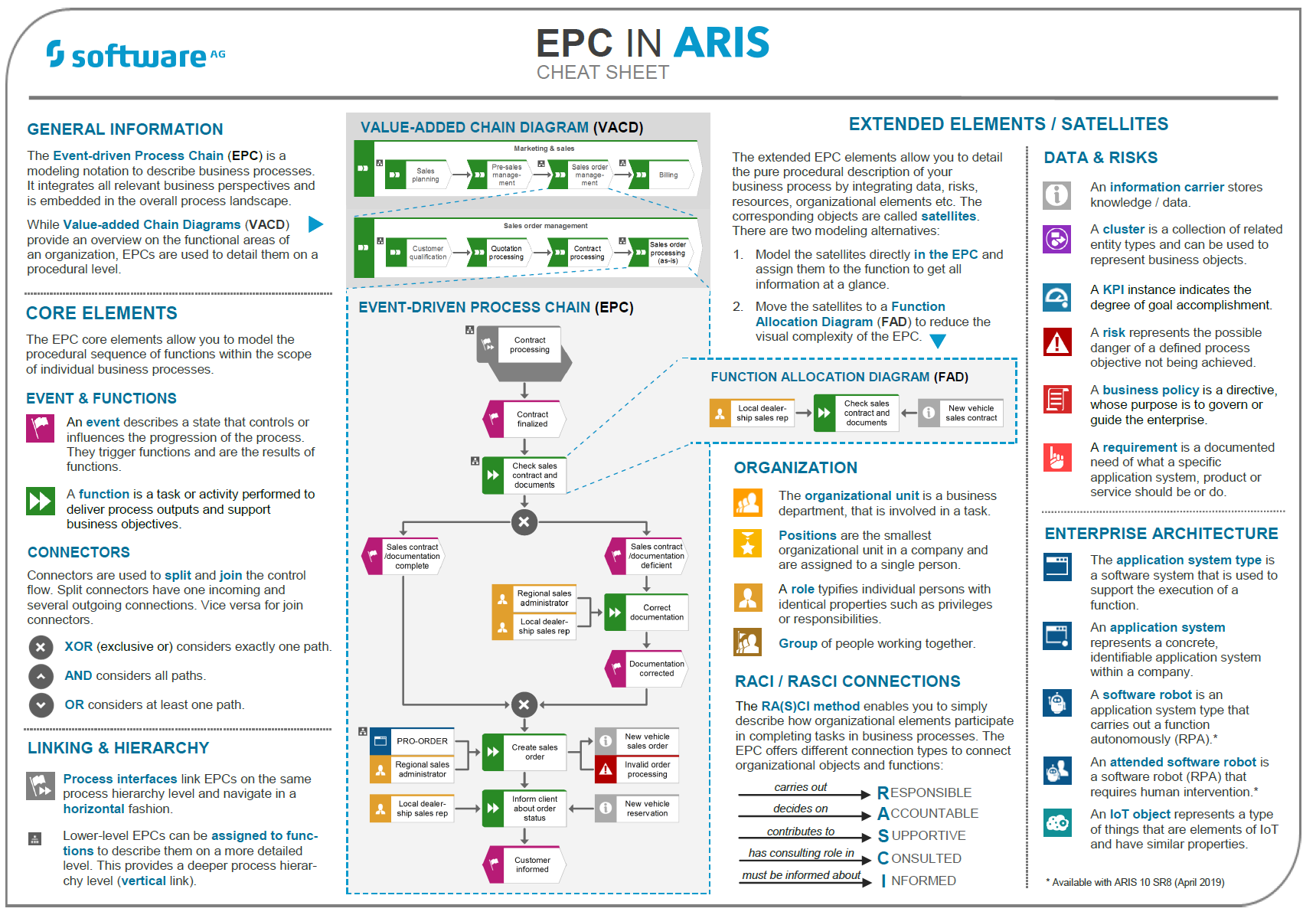 EPC in ARIS cheat sheet